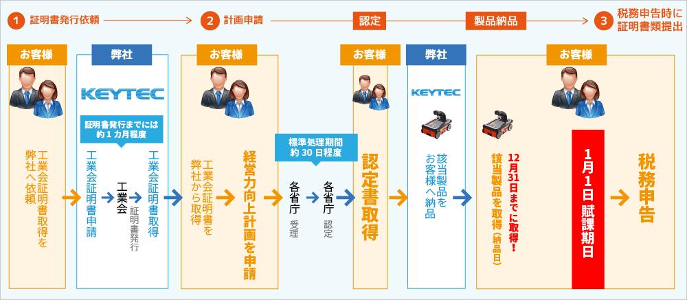 経営力向上計画申請の流れ
