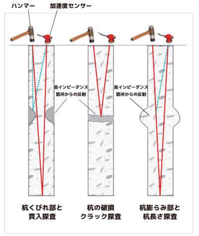 衝撃弾性波 ハンディ型杭長測定器 FTG-1