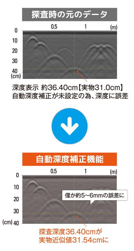 ストラクチャスキャン SIR-EZ 自動深度補正機能