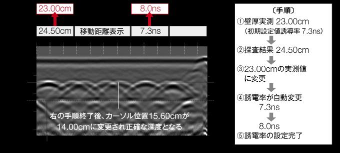 ストラクチャスキャン SIR-EZ HR 誘電率の測定