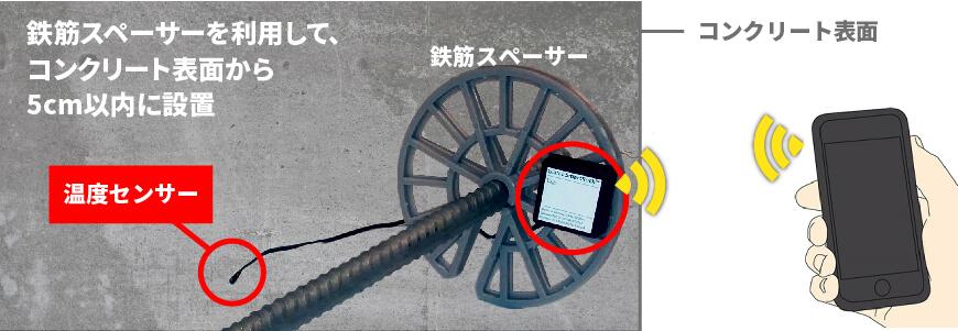ワイヤレスコンクリート温度センサー SmartRock2 鉄筋スペーサーを利用した例