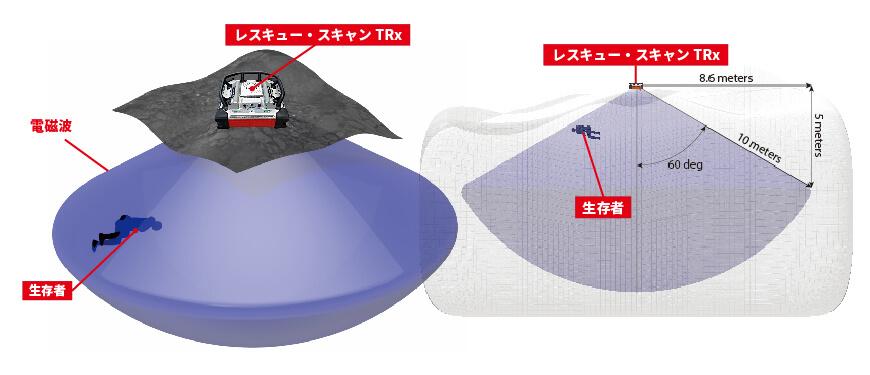 人命探査装置 レスキュー・スキャン TRx 探査イメージ