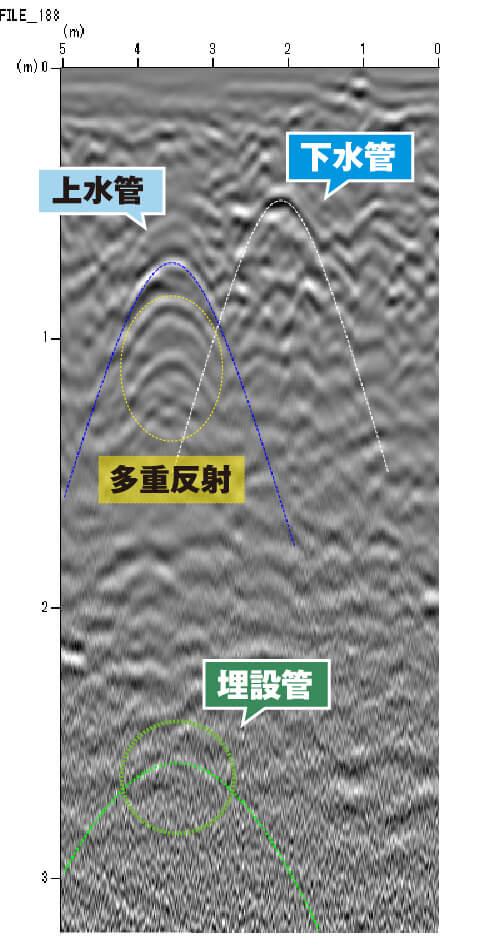 地中内部探査 上水管・下水管探査例 解説