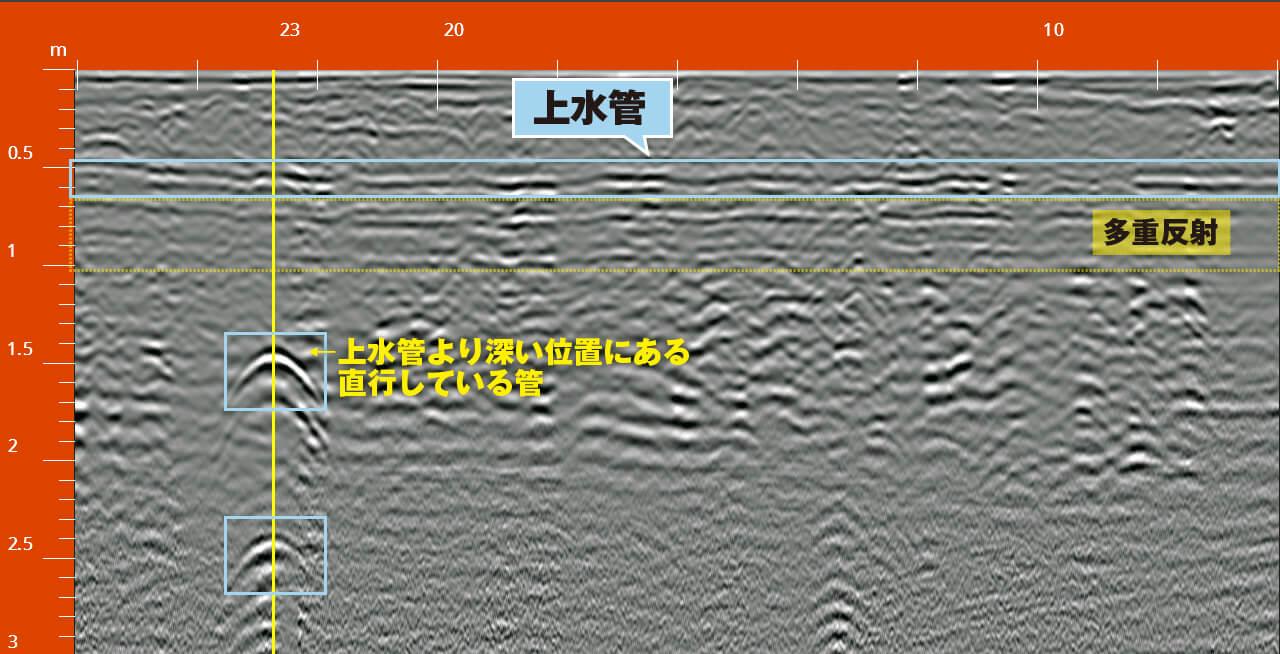 地中内部探査 上水管探査例 解説