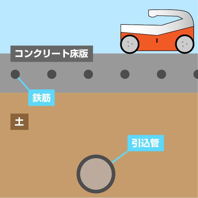 地中内引込管 浅層埋設管