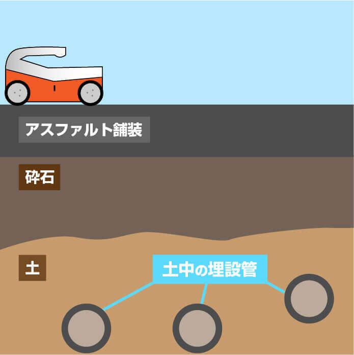 地中の舗装厚・砕石圧埋設管探査
