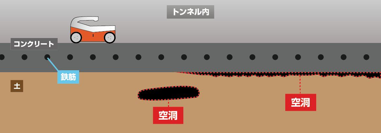 トンネル内路面下空洞探査