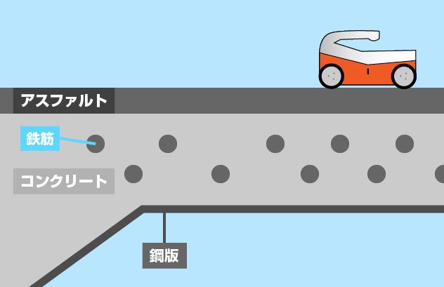 鉄筋腐食・爆裂によるクラック