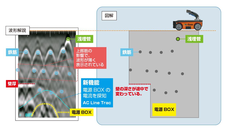 >千鳥配筋の奥にある鉄筋・壁厚、電源BOX  電磁波レーダ