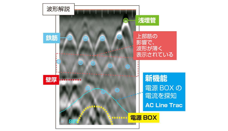 >千鳥配筋の奥にある鉄筋・壁厚、電源BOX 解説図 電磁波レーダ
