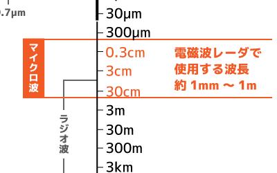電磁波とは コンクリート探査用電磁波レーダについて