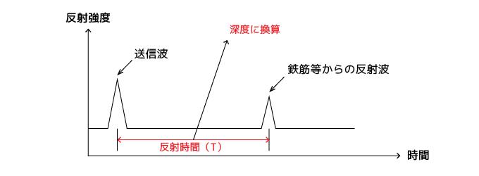 電磁波レーダ 反射波形例