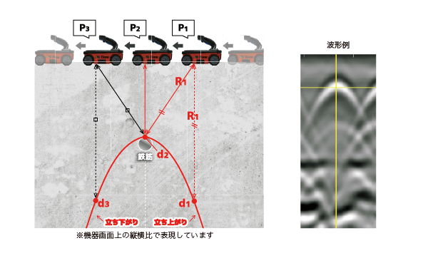 電磁波レーダ 鉄筋が山型波形になる理由