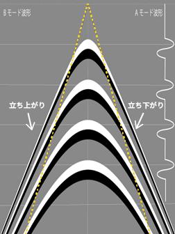 鉄筋の深度と山形波形(ハイパボーラ波形)の関係