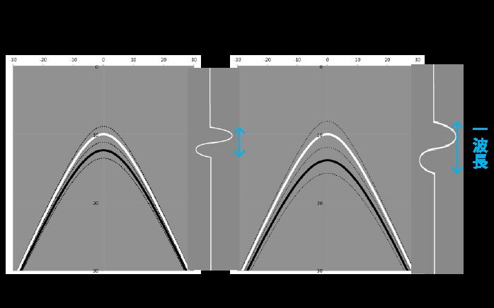 周波数と山形波形(ハイパボーラ波形)の関係