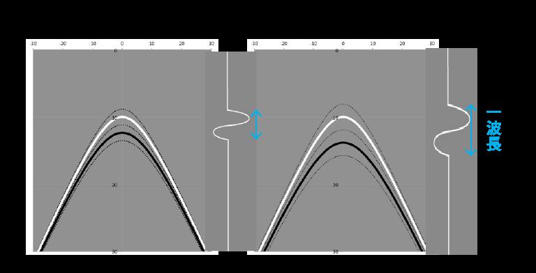 コンクリート中の電磁波の速度 SIR-EZ HR