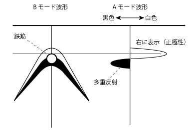 電磁波レーダ:金属の場合は、白黒の山形波形