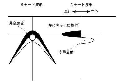 電磁波レーダ:非金属の場合は、黒白の山形波形