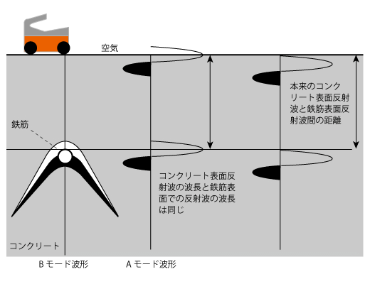 鉄筋上面が、Aモード波形のピークとなる理由