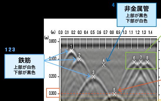 電磁波レーダ波形の読み取り方
