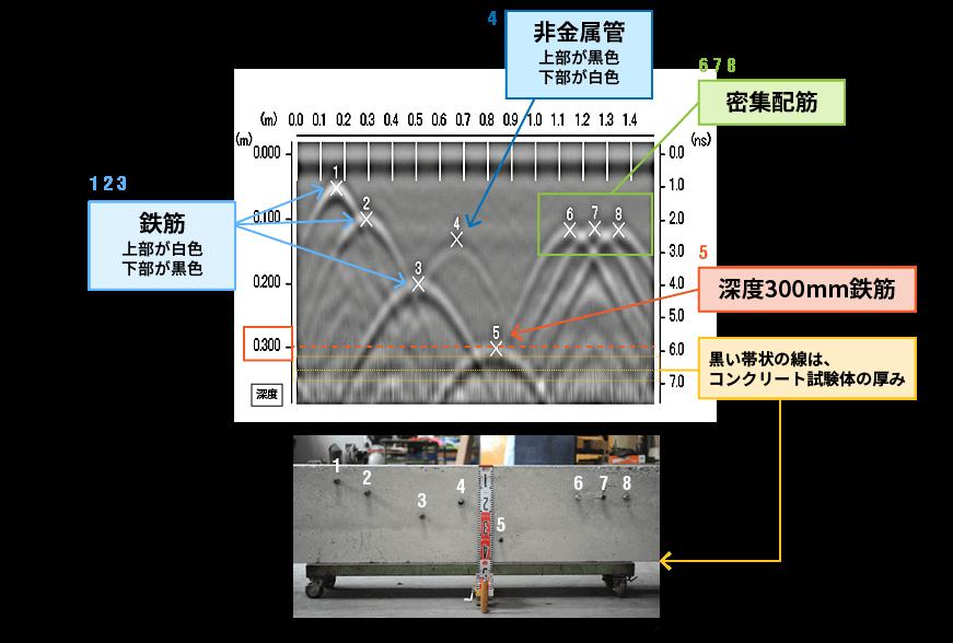 鉄筋・非金属管・コンクリート厚等の電磁波レーダ波形の読み取り方