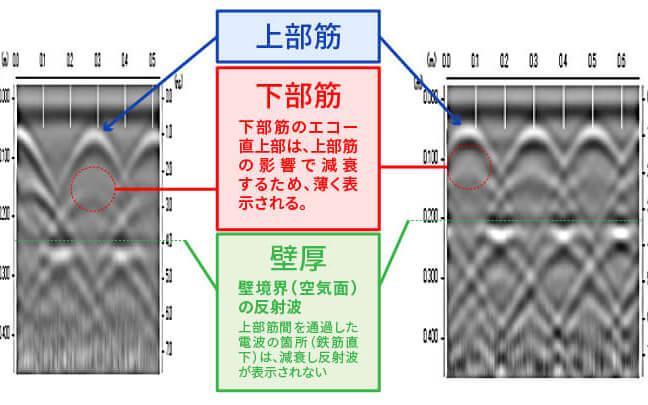 電磁波レーダ波形の読み取り方 W筋・千鳥筋編