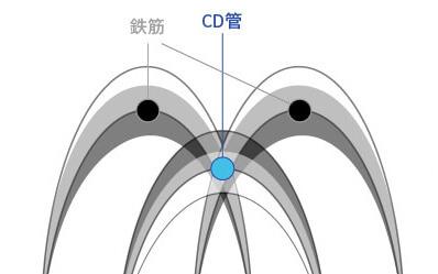 電磁波レーダ波形の読み取り方 電線管/CD管:コルゲート管編