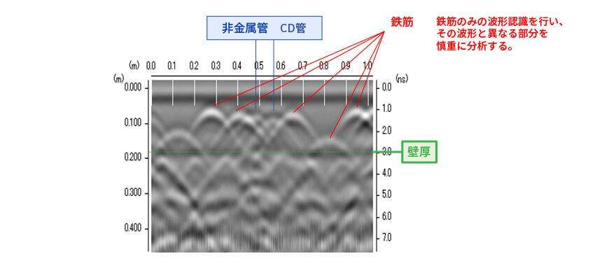 鉄筋探査 電線管 CD管:コルゲート管