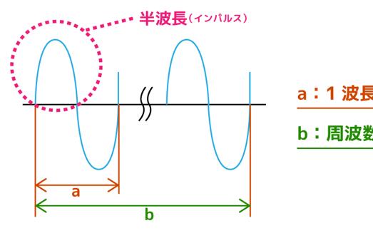 周波数とは コンクリート探査用電磁波レーダについて