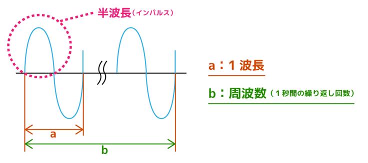 周波数とは コンクリート内部探査用電磁波レーダ
