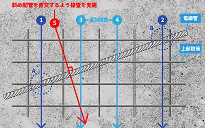 電線管(CD管)探査方法