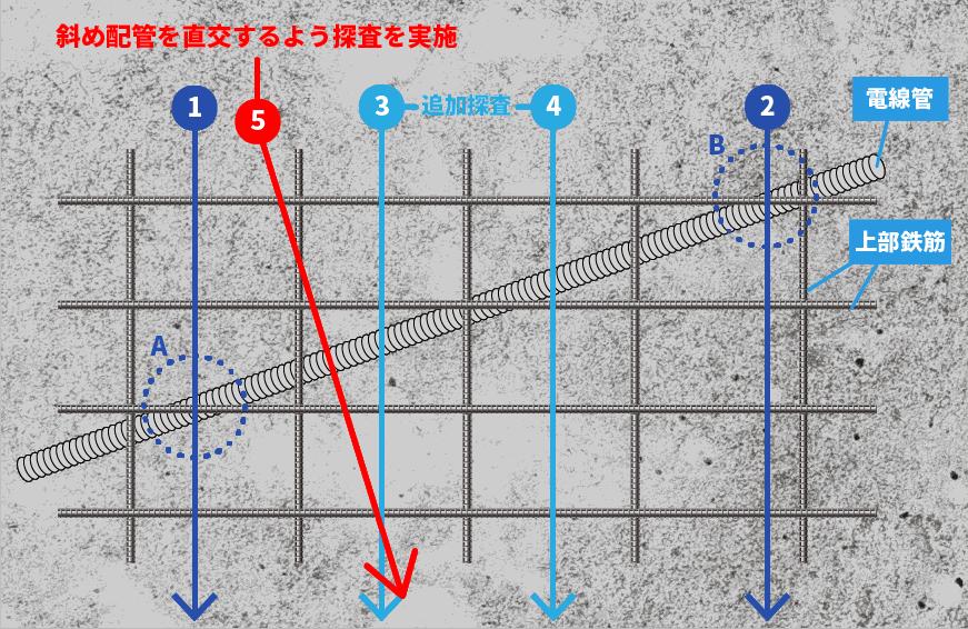 電線管(CD管)探査方法 コンクリート内部探査用電磁波レーダ